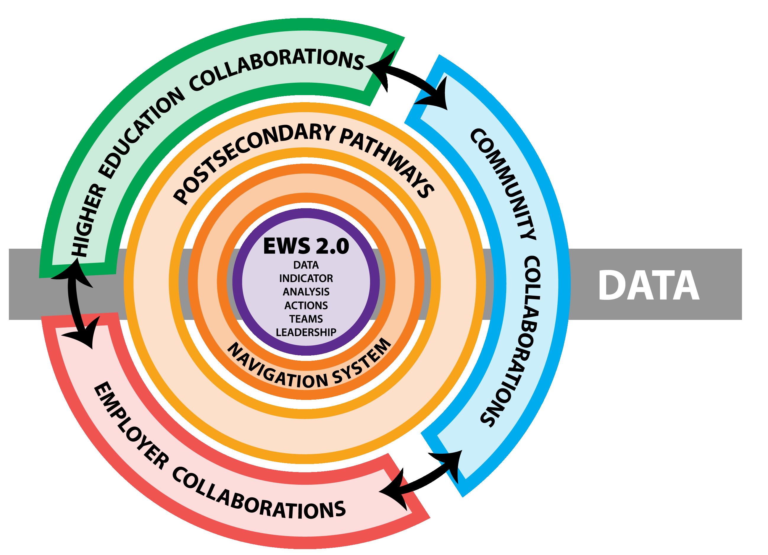 PAS Framework Graphic
